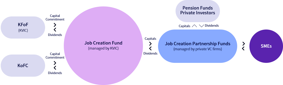 Structure of Job Creation Fund