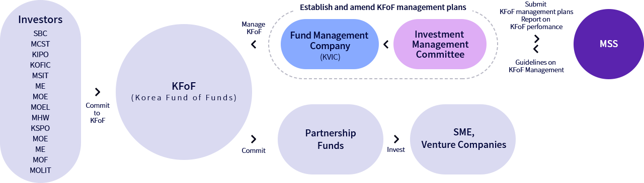 KFoF (Korea Fund of Funds) Operation Structure